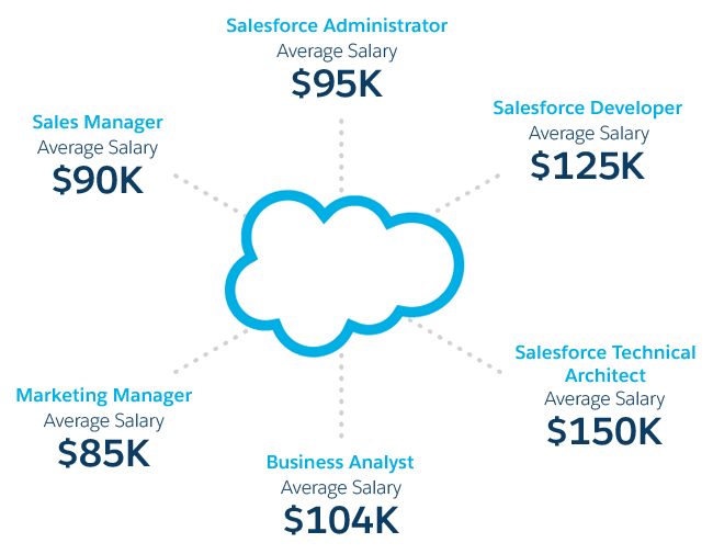 Salesforce Salary with Salesforce Interview Questions