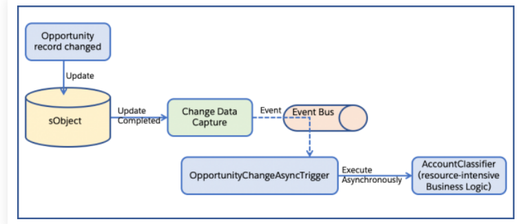 Change Data capture and Asynchronous Apex Triggers