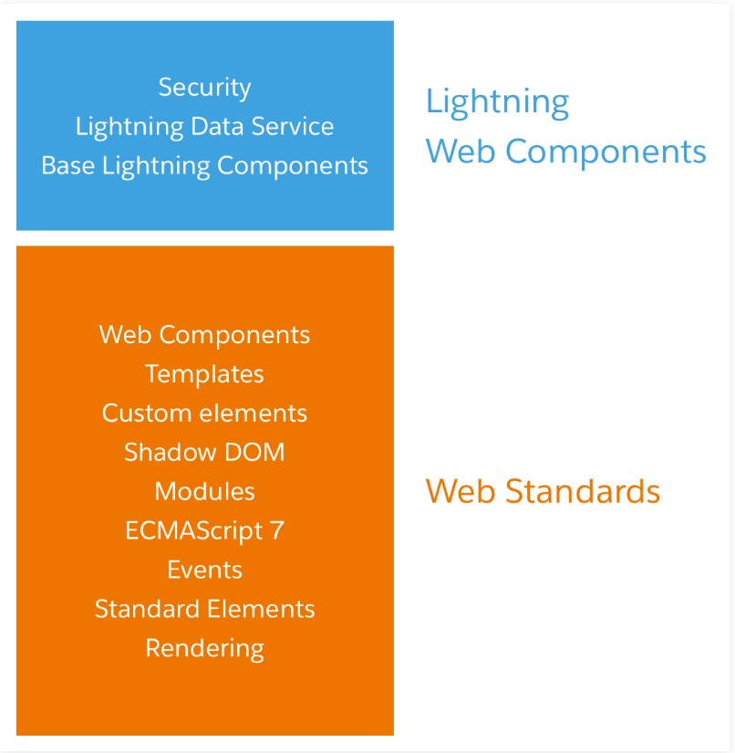 Basic Sturcture of Lightning Web Components