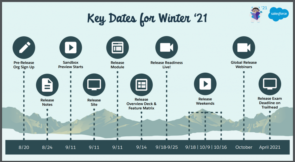 Salesforce Winter 21 Release Notes and KeyText