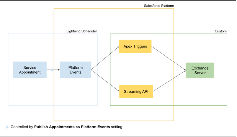 Write Lightning Scheduler Appointments Directly to External Calendars Salesforce Winter 21 Release Notes