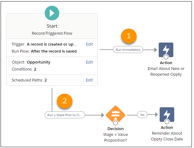Run Part of a Record-Triggered Flow After the Triggering Event  Salesforce Spring 21 Release Notes